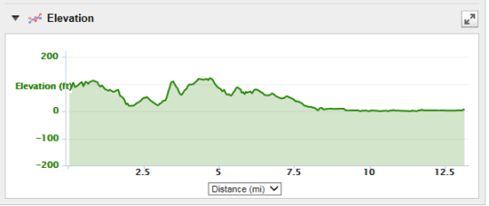 NYC Half-Marathon elevation chart