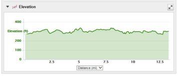 Frederick Half-Marathon elevation