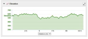 Virginia Wine Country Half-Marathon course elevation (Gain: 483 feet; Loss: 485 feet; Max: 618 feet)