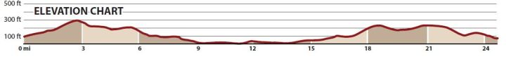 Baltimore Marathon Elevation Chart Photo Courtesy: Baltimore Marathon
