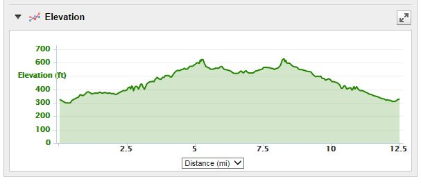 Leesburg 20K course elevation