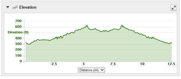 Leesburg 20K course elevation