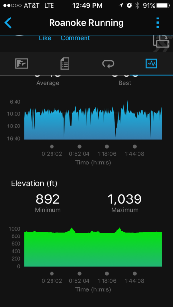 Elevation chart (from my Garmin Forerunner 110)